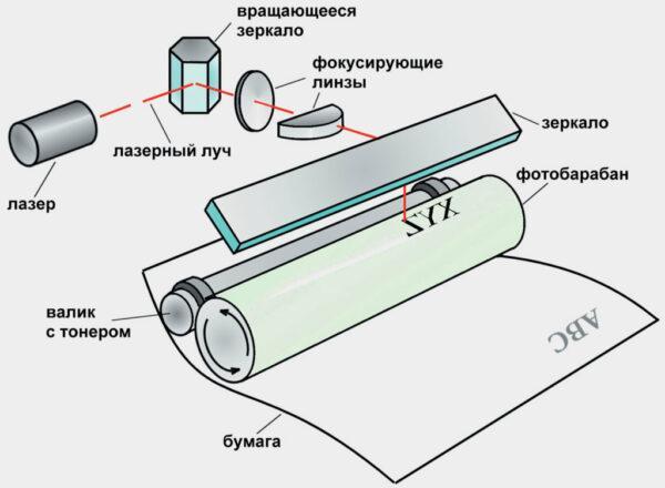 Принцип работы лазерного картриджа